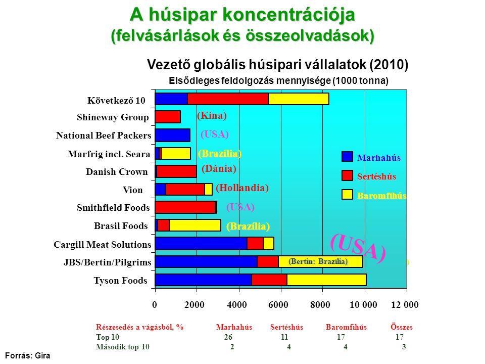 A húsipar koncentrációja (felvásárlások és összeolvadások) Részesedés a vágásból, % Marhahús Sertéshús Baromfihús Összes Top 10 26 11 17 17 Második top 10 2 4 4 3 (Kína ) (Brazília) (Brazíli a) (Bertin:BR) (Bertin:BR) Forrás: Gira 0200040006000800010 00012 000 Tyson Foods JBS/Bertin/Pilgrims Cargill Meat Solutions Brasil Foods Smithfield Foods Vion Danish Crown Marfrig incl.