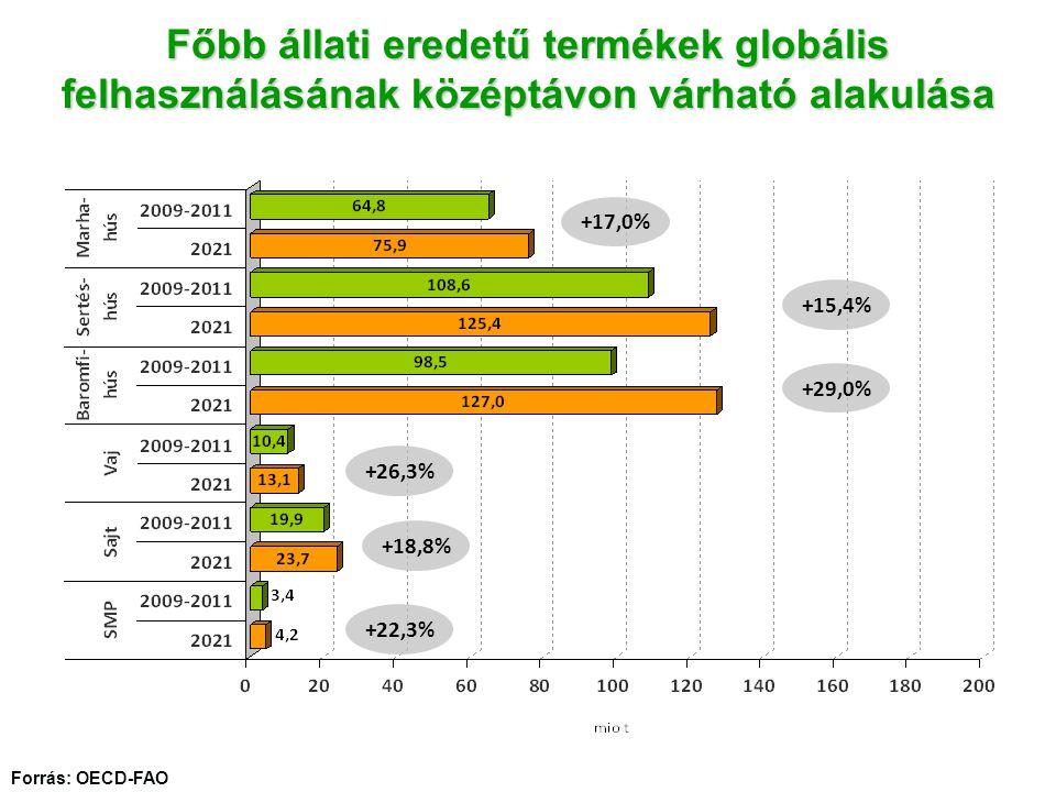Forrás: OECD-FAO Főbb állati eredetű termékek globális felhasználásának középtávon várható alakulása +17,0% +15,4% +29,0% +26,3% +18,8% +22,3%
