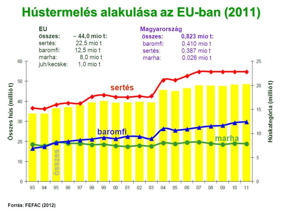 Hústermelés alakulása az EU-ban (2011) Összes hús (millió t) Húskategória (millió t) sertés marha baromfi Forrás: FEFAC (2012) összes EU összes:  44,0 mio t: sertés: 22,5 mio t baromfi: 12,5 mio t marha: 8,0 mio t juh/kecske: 1,0 mio t Magyarország összes: 0,823 mio t: baromfi: 0,410 mio t sertés: 0,387 mio t marha: 0,026 mio t