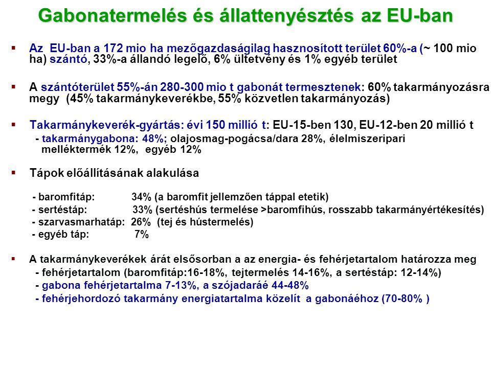  Az EU-ban a 172 mio ha mezőgazdaságilag hasznosított terület 60%-a (~ 100 mio ha) szántó, 33%-a állandó legelő, 6% ültetvény és 1% egyéb terület  A szántóterület 55%-án 280-300 mio t gabonát termesztenek: 60% takarmányozásra megy (45% takarmánykeverékbe, 55% közvetlen takarmányozás)  Takarmánykeverék-gyártás: évi 150 millió t: EU-15-ben 130, EU-12-ben 20 millió t - takarmánygabona: 48%; olajosmag-pogácsa/dara 28%, élelmiszeripari melléktermék 12%, egyéb 12%  Tápok előállításának alakulása - baromfitáp: 34% (a baromfit jellemzően táppal etetik) - sertéstáp: 33% (sertéshús termelése >baromfihús, rosszabb takarmányértékesítés) - szarvasmarhatáp: 26% (tej és hústermelés) - egyéb táp: 7%  A takarmánykeverékek árát elsősorban a az energia- és fehérjetartalom határozza meg - fehérjetartalom (baromfitáp:16-18%, tejtermelés 14-16%, a sertéstáp: 12-14%) - gabona fehérjetartalma 7-13%, a szójadaráé 44-48% - fehérjehordozó takarmány energiatartalma közelít a gabonáéhoz (70-80% ) Gabonatermelés és állattenyésztés az EU-ban