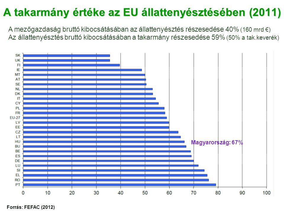 A takarmány értéke az EU állattenyésztésében (2011) A mezőgazdaság bruttó kibocsátásában az állattenyésztés részesedése 40% (160 mrd €) Az állattenyésztés bruttó kibocsátásában a takarmány részesedése 59% (50% a tak.keverék) Forrás: FEFAC (2012) Magyarország: 67%