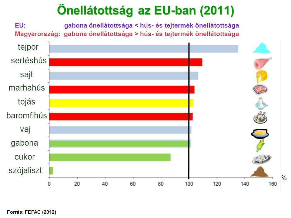 Önellátottság az EU-ban (2011) % tejpor sertéshús sajt marhahús tojás baromfihús vaj gabona cukor szójaliszt Forrás: FEFAC (2012) EU: gabona önellátottsága < hús- és tejtermék önellátottsága Magyarország: gabona önellátottsága > hús- és tejtermék önellátottsága
