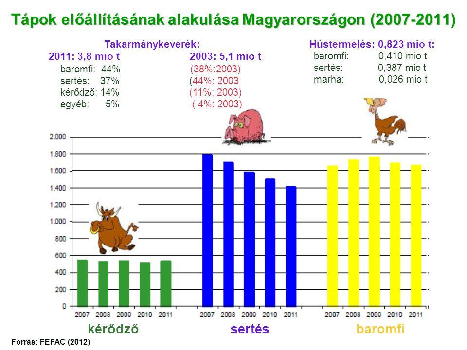 Tápok előállításának alakulása Magyarországon (2007-2011 Tápok előállításának alakulása Magyarországon (2007-2011) kérődző sertésbaromfi Takarmánykeverék: 2011: 3,8 mio t 2003: 5,1 mio t baromfi: 44% (38%:2003) sertés: 37% (44%: 2003 kérődző: 14% (11%: 2003) egyéb: 5% ( 4%: 2003) Forrás: FEFAC (2012) Hústermelés: 0,823 mio t: baromfi: 0,410 mio t sertés: 0,387 mio t marha: 0,026 mio t