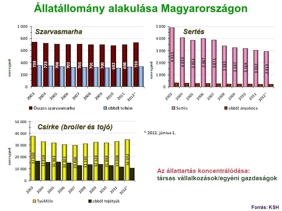 Állatállomány alakulása Magyarországon Forrás: KSH * 2012. június 1. ezer egyed Szarvasmarha Sertés Sertés Csirke (broiler és tojó) Az állattartás kon