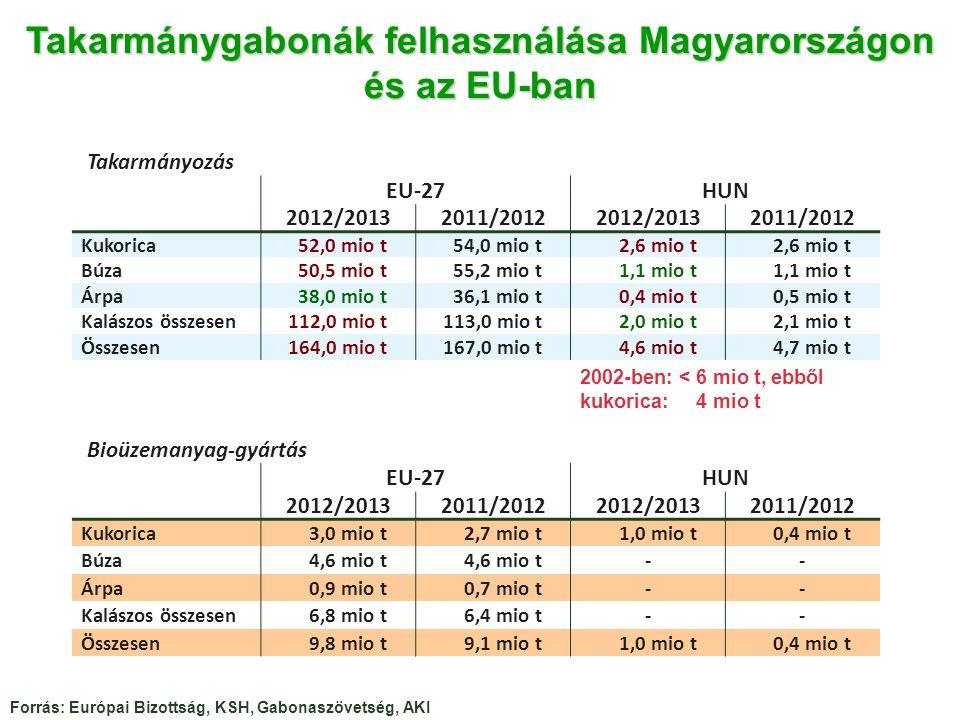 Takarmánygabonák felhasználása Magyarországon és az EU-ban Bioüzemanyag-gyártás EU-27HUN 2012/20132011/20122012/20132011/2012 Kukorica3,0 mio t2,7 mio t1,0 mio t0,4 mio t Búza4,6 mio t -- Árpa0,9 mio t0,7 mio t-- Kalászos összesen6,8 mio t6,4 mio t-- Összesen9,8 mio t9,1 mio t1,0 mio t0,4 mio t Forrás: Európai Bizottság, KSH, Gabonaszövetség, AKI Takarmányozás EU-27HUN 2012/20132011/20122012/20132011/2012 Kukorica52,0 mio t54,0 mio t2,6 mio t Búza50,5 mio t55,2 mio t1,1 mio t Árpa38,0 mio t36,1 mio t0,4 mio t0,5 mio t Kalászos összesen112,0 mio t113,0 mio t2,0 mio t2,1 mio t Összesen164,0 mio t167,0 mio t4,6 mio t4,7 mio t 2002-ben: < 6 mio t, ebből kukorica: 4 mio t