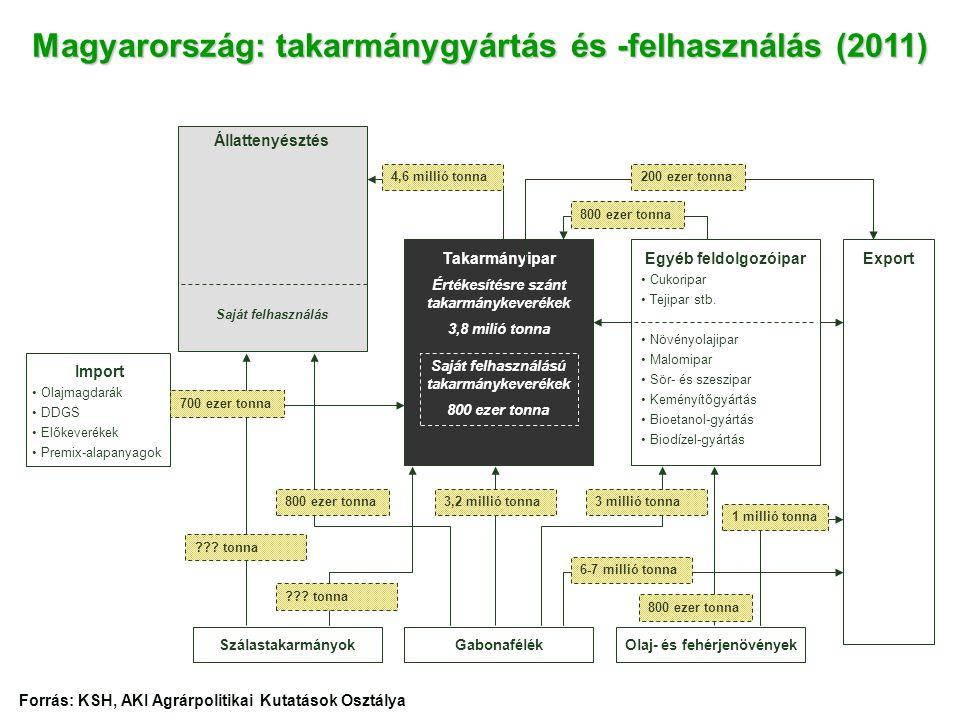 Takarmányipar Értékesítésre szánt takarmánykeverékek 3,8 milió tonna Állattenyésztés Saját felhasználás Import • •Olajmagdarák • •DDGS • •Előkeverékek • •Premix-alapanyagok Magyarország: takarmánygyártás és -felhasználás (2011) Export GabonafélékSzálastakarmányokOlaj- és fehérjenövények Saját felhasználású takarmánykeverékek 800 ezer tonna 200 ezer tonna4,6 millió tonna 700 ezer tonna 3,2 millió tonna800 ezer tonna3 millió tonna ??.