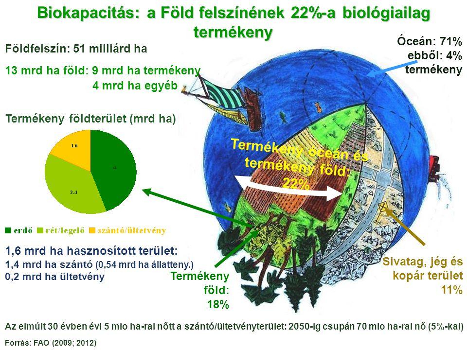 Termékeny föld: 18% Sivatag, jég és kopár terület 11% Óceán: 71% ebből: 4% termékeny Termékeny óceán és termékeny föld: 22% 13 mrd ha föld: 9 mrd ha termékeny 4 mrd ha egyéb Biokapacitás: a Föld felszínének 22%-a biológiailag termékeny Földfelszín: 51 milliárd ha Termékeny földterület (mrd ha) Forrás: FAO (2009; 2012) Az elmúlt 30 évben évi 5 mio ha-ral nőtt a szántó/ültetvényterület: 2050-ig csupán 70 mio ha-ral nő (5%-kal) 1,6 mrd ha hasznosított terület: 1,4 mrd ha szántó (0,54 mrd ha állatteny.) 0,2 mrd ha ültetvény