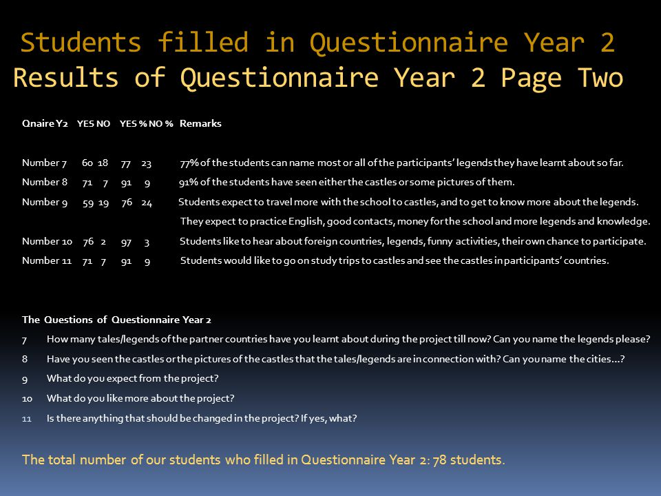 Students filled in Questionnaire Year 2 Results of Questionnaire Year 2 Page Two Qnaire Y2 YES NO YES % NO % Remarks Number 7 60 18 77 23 77% of the students can name most or all of the participants' legends they have learnt about so far.