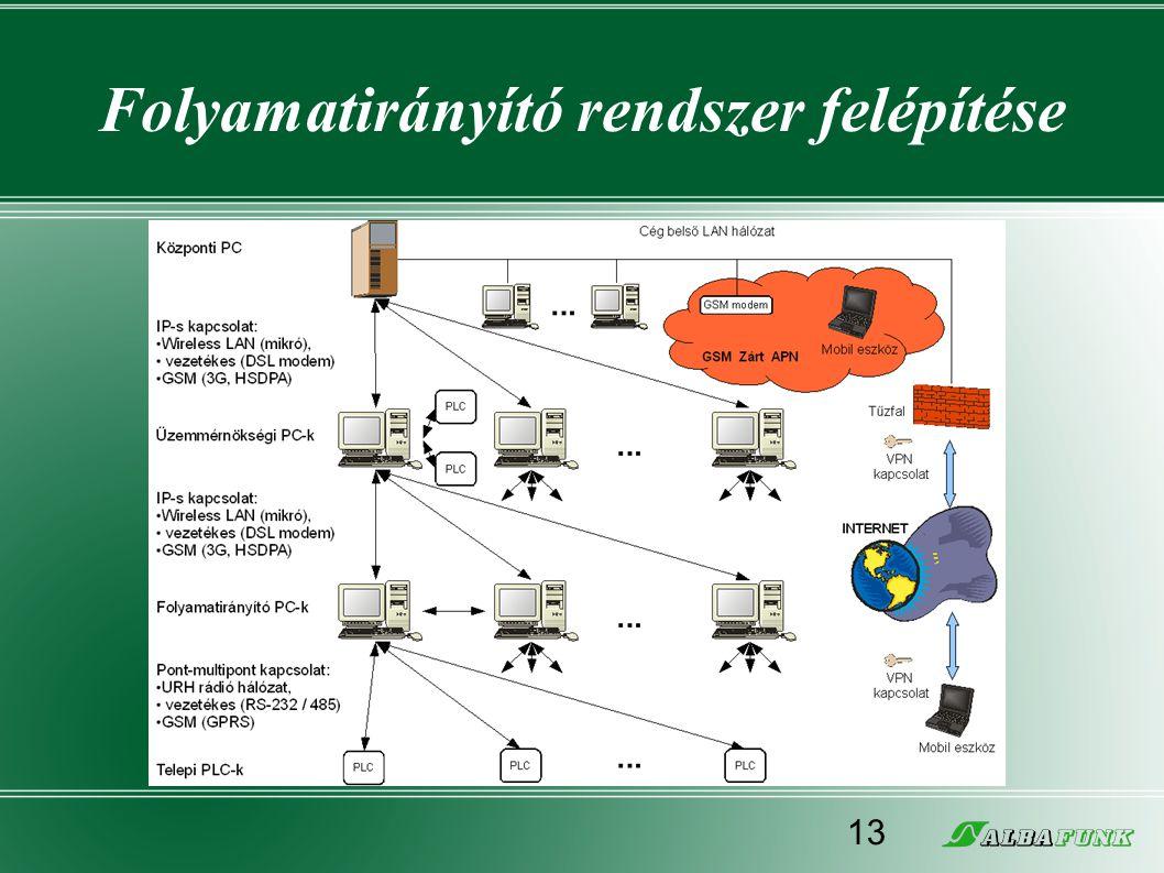 Folyamatirányító rendszer felépítése 13
