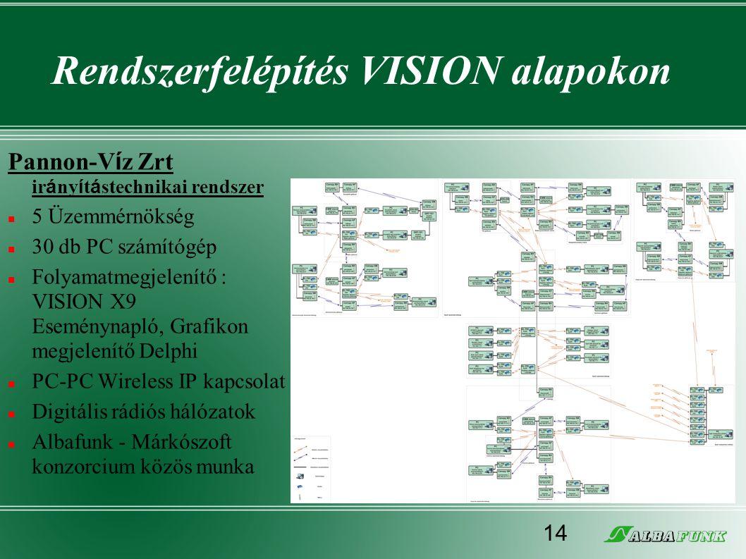 Rendszerfelépítés VISION alapokon Pannon-V í z Zrt ir á ny í t á stechnikai rendszer  5 Üzemmérnökség  30 db PC számítógép  Folyamatmegjelenítő : V