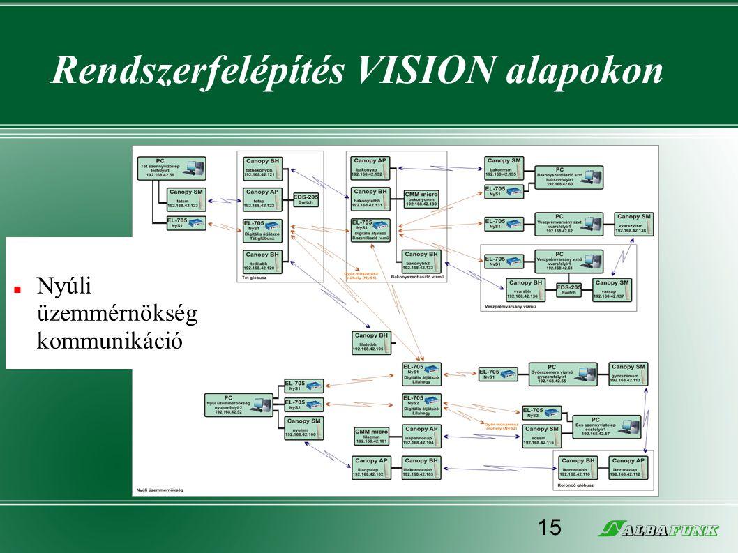 Rendszerfelépítés VISION alapokon  Nyúli üzemmérnökség kommunikáció 15