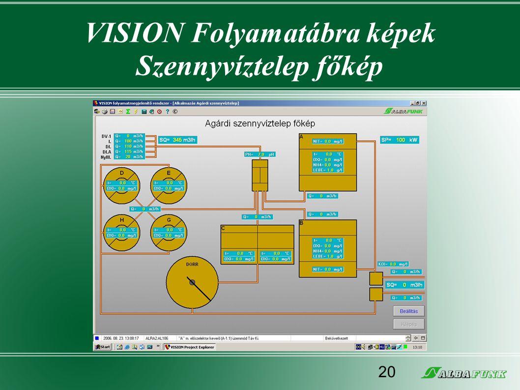 VISION Folyamatábra képek Szennyvíztelep főkép 20