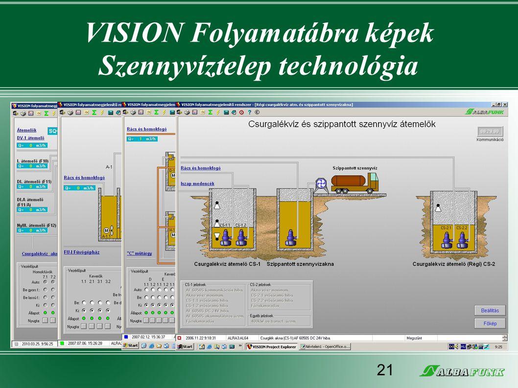 VISION Folyamatábra képek Szennyvíztelep technológia 21
