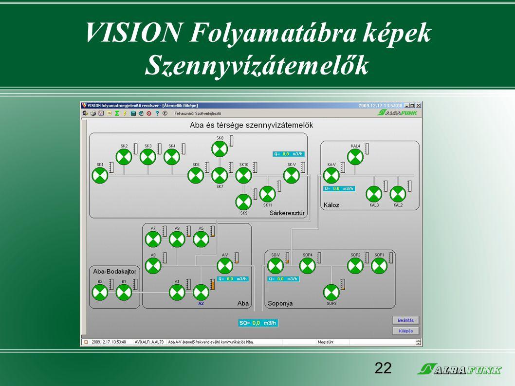 VISION Folyamatábra képek Szennyvízátemelők 22