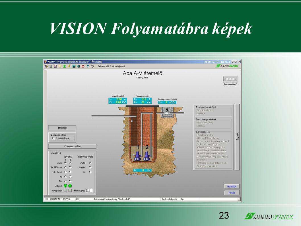 VISION Folyamatábra képek 23