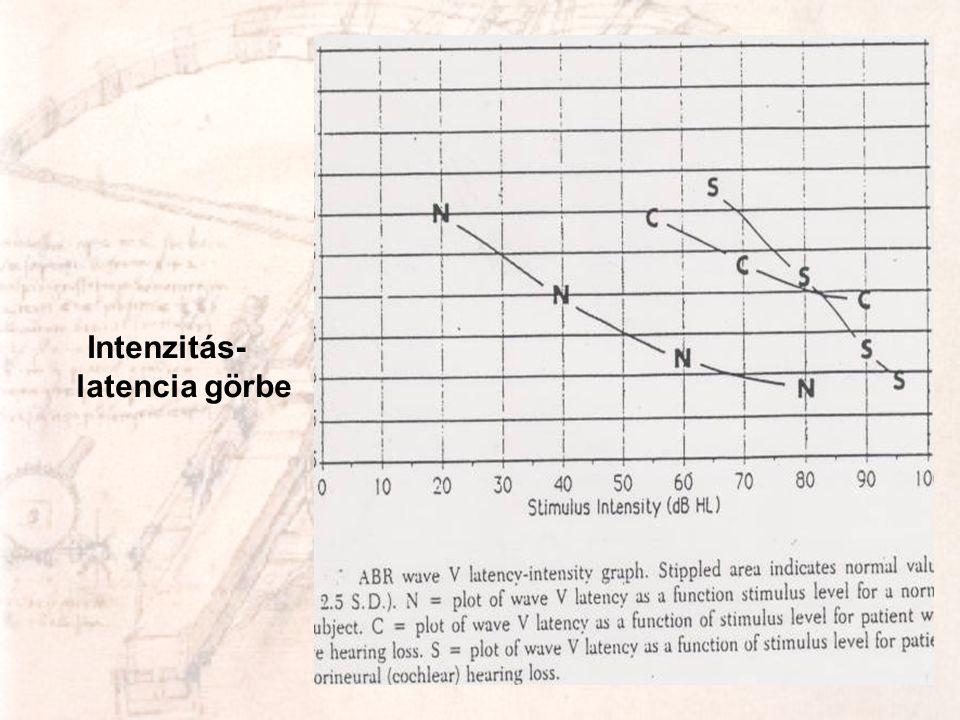 Intenzitás- latencia görbe