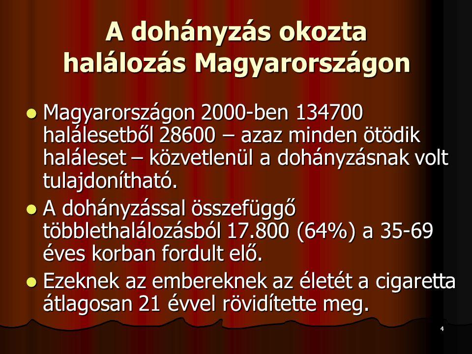4 A dohányzás okozta halálozás Magyarországon  Magyarországon 2000-ben 134700 halálesetből 28600 – azaz minden ötödik haláleset – közvetlenül a dohán
