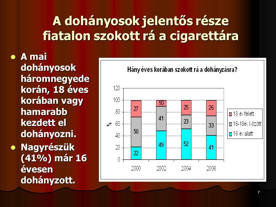 7 A dohányosok jelentős része fiatalon szokott rá a cigarettára  A mai dohányosok háromnegyede korán, 18 éves korában vagy hamarabb kezdett el dohány