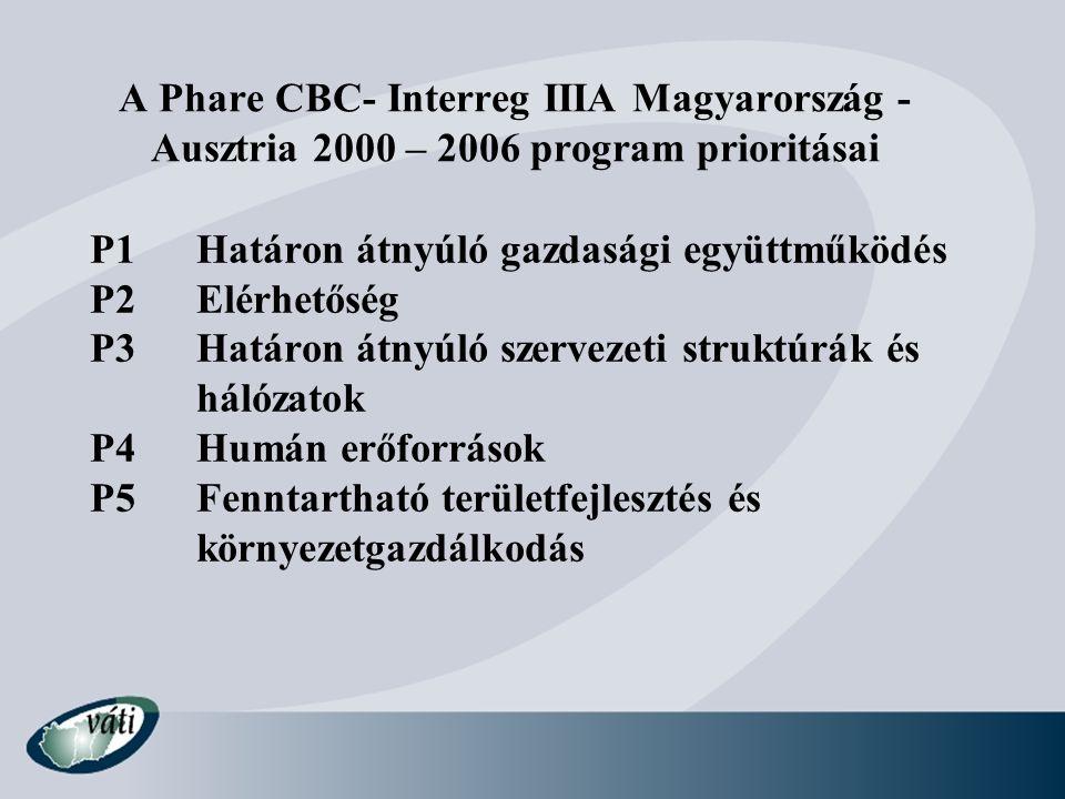 A Phare CBC- Interreg IIIA Magyarország - Ausztria 2000 – 2006 program prioritásai P1Határon átnyúló gazdasági együttműködés P2Elérhetőség P3Határon á