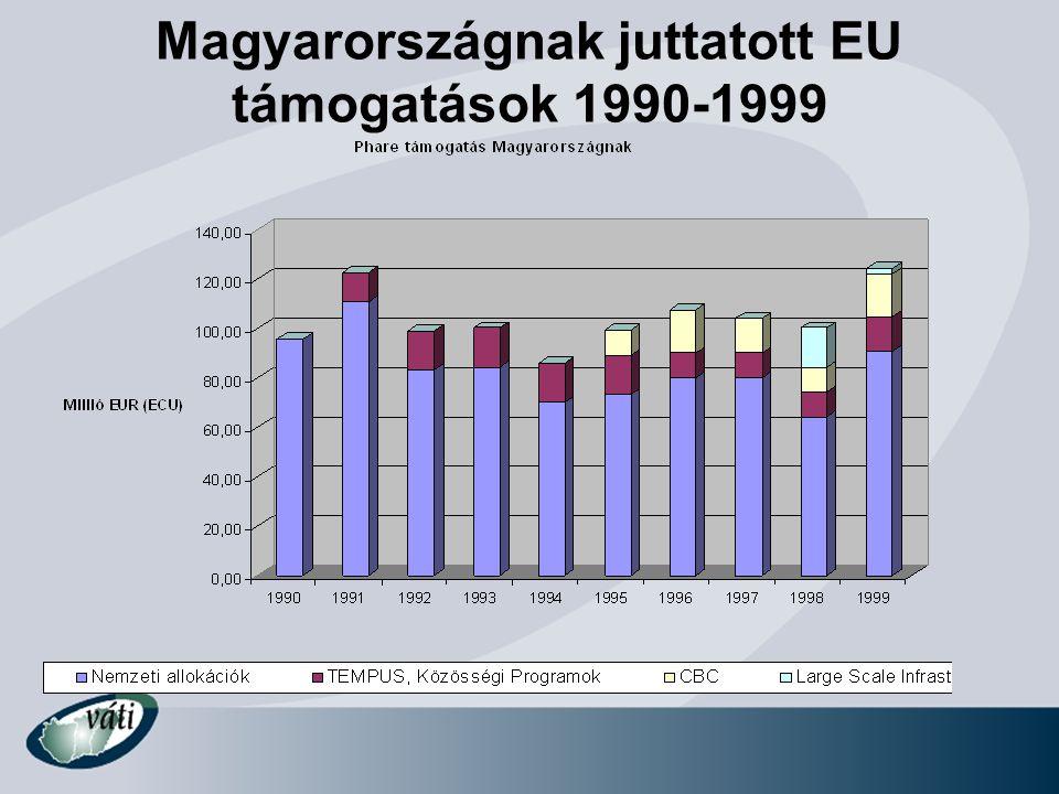 Magyarországnak juttatott EU támogatások 1990-1999