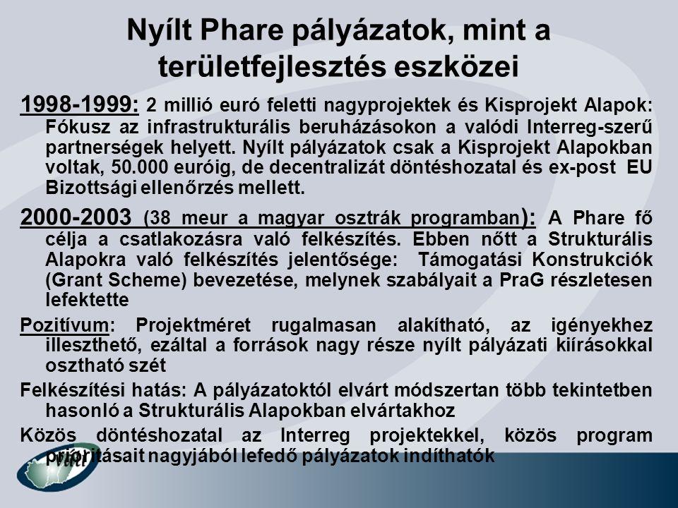 Nyílt Phare pályázatok, mint a területfejlesztés eszközei 1998-1999: 2 millió euró feletti nagyprojektek és Kisprojekt Alapok: Fókusz az infrastruktur
