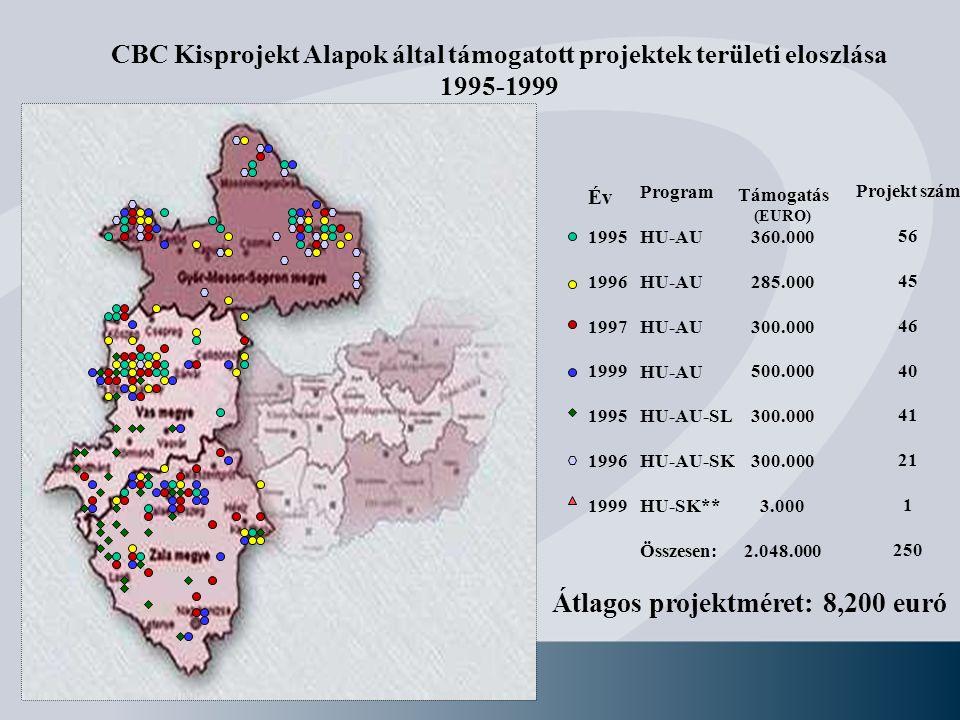 CBC Kisprojekt Alapok által támogatott projektek területi eloszlása 1995-1999 Év 1995 1996 1997 1999 1995 1996 1999 Program HU-AU HU-AU-SL HU-AU-SK HU