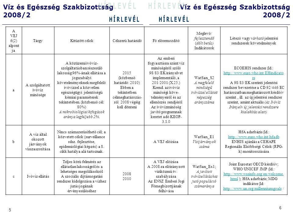 10 9 Víz és Egészség Szakbizottság 2008/2 Víz és Egészség Szakbizottság 2008/2 A VEJ 6(2) alpontja TárgyKitűzött célokCélszerű határidő Fő előremozdító Meglévő/fejlesztendő (dőlt betűs) indikátorok Létező vagy várható jelentési rendszerek/követelmény d Szennyvízgyűjtő rendszerek A települések közműves szennyvízelvezetése és biológiai tisztítása nitrogén és foszforeltávolítással a 10000 LEÉ feletti érzékeny területeken lévő településeken.