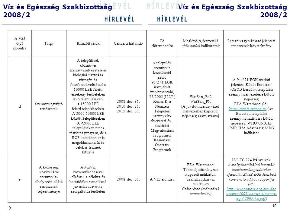 10 9 Víz és Egészség Szakbizottság 2008/2 Víz és Egészség Szakbizottság 2008/2 A VEJ 6(2) alpontja TárgyKitűzött célokCélszerű határidő Fő előremozdító Meglévő/fejlesztendő (dőlt betűs) indikátorok Létező vagy várható jelentési rendszerek/követelmény f A vízellátás és szennyvíz- elhelyezés elismert jó irányítási gyakorlatának alkalmazása Az ivóvízellátás tekintetében elkészül a célokra és határidőkre vonatkozó javaslat 2008.