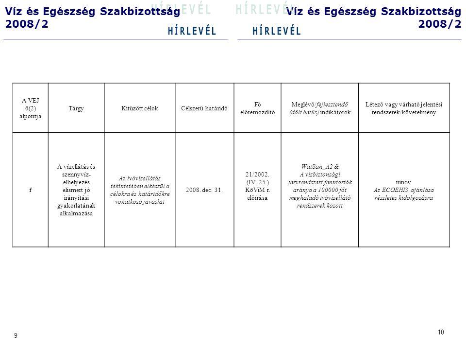 12 11 Víz és Egészség Szakbizottság 2008/2 Víz és Egészség Szakbizottság 2008/2 A VEJ 6(2) alpontja TárgyKitűzött célokCélszerű határidőFő előremozdító Meglévő/fejlesztendő (dőlt betűs) indikátorok Létező vagy várható jelentési rendszerek/követelmény g Kezeletlen szennyvíz- befolyások/ kezeletlen csapadék- túlfolyások (Az illetékes hatóságok és az érdekelt partnerek tűzzenek ki potenciális célokat) 30/2006.