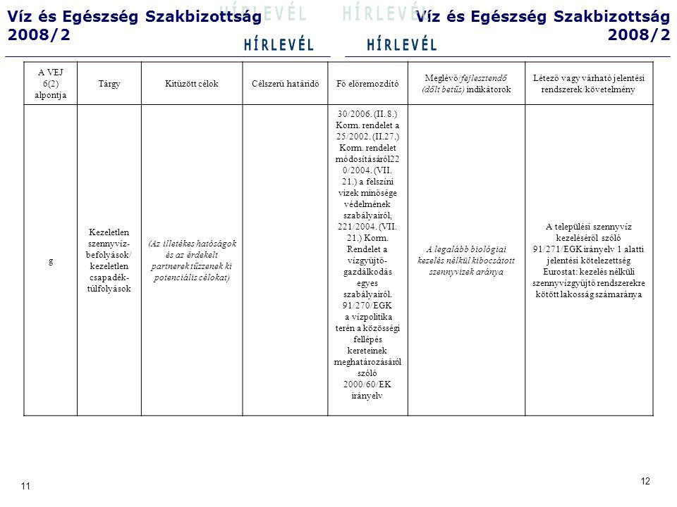 12 11 Víz és Egészség Szakbizottság 2008/2 Víz és Egészség Szakbizottság 2008/2 A VEJ 6(2) alpontja TárgyKitűzött célok Célszerű határidő Fő előremozdító Meglévő/fejlesztendő (dőlt betűs) indikátorok Létező vagy várható jelentési rendszerek/követelmény h A kibocsátások minősége a szennyvíztisztító berendezésekből a VEJ hatálya alá tartozó vizekbe (Az illetékes hatóságok és az érdekelt partnerek tűzzenek ki potenciális célokat) 220/2004.