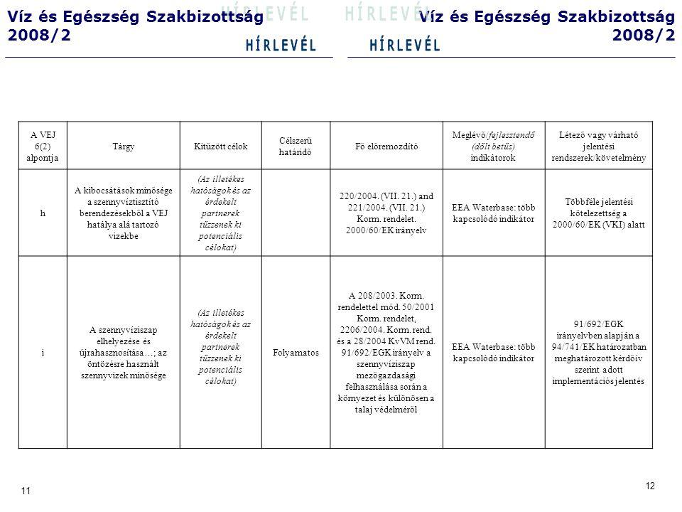 14 13 Víz és Egészség Szakbizottság 2008/2 Víz és Egészség Szakbizottság 2008/2 A VEJ 6(2) alpontja TárgyKitűzött célok Célszerű határidő Fő előremozdító Meglévő/ fejlesztendő (dőlt betűs) indikátorok Létező vagy várható jelentési rendszerek/követelmény j Az ivóvízellátás bázisaként, fürdésre, aquakultúrára szolgáló víztestek minősége A Vízgyűjtő Ga6zdálkodási Tervek elkészítése során az ivóvízkivétel céljára használt vagy ivóvízbázisként kijelölt, a halak életfeltételeinek biztosítására kijelölt víztestek állapotának részletes elemzése, a jó állapot biztosítása érdekében szükséges szennyezés csökkentési intézkedési tervek elkészítése, végrehajtása.