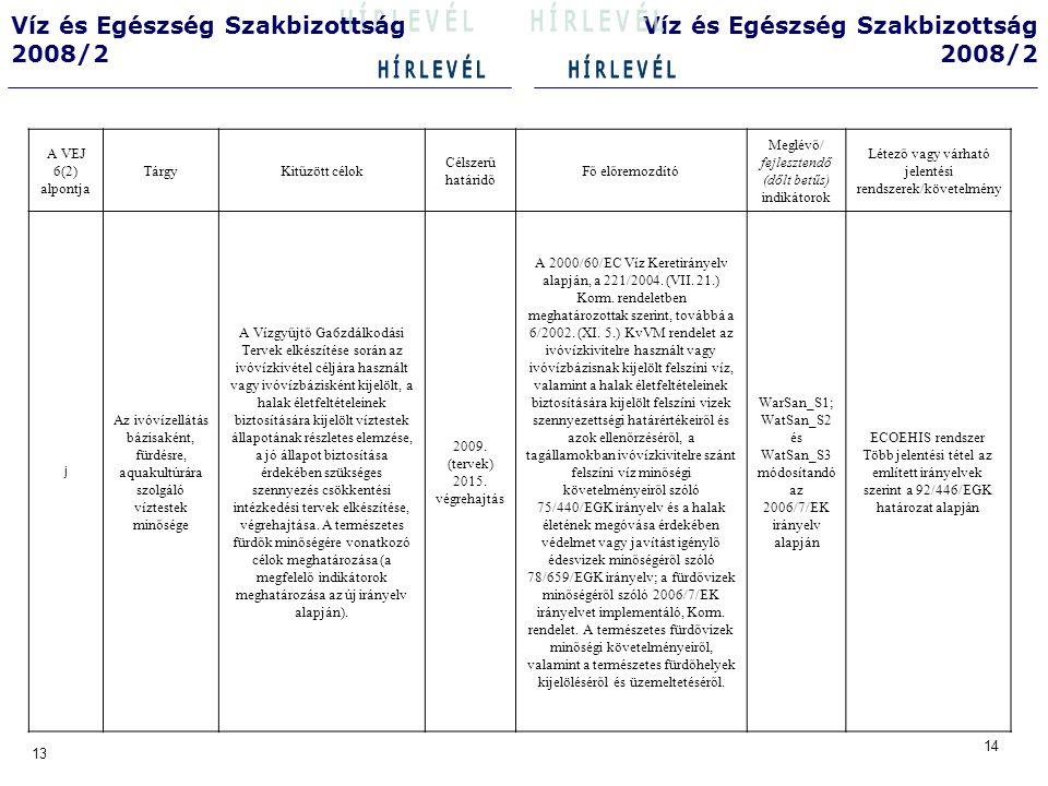 14 13 Víz és Egészség Szakbizottság 2008/2 Víz és Egészség Szakbizottság 2008/2 A VEJ 6(2) alpontja TárgyKitűzött célok Célszerű határidő Fő előremozdító Meglévő/ fejlesztendő (dőlt betűs) indikátorok Létező vagy várható jelentési rendszerek/követelmény k A mesterséges fürdők üzemeltetése Célok és céldátumok meghatározása 2008 Országod Egészségturizmus Fejlesztési Stratégia 37/1996 (X.