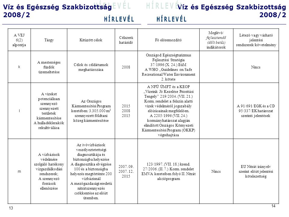 14 13 Víz és Egészség Szakbizottság 2008/2 Víz és Egészség Szakbizottság 2008/2 A VEJ 6(2) alpontja TárgyKitűzött célok Célszerű határidő Fő előremozdító Meglévő/ fejlesztendő (dőlt betűs) indikátorok Létező vagy várható jelentési rendszerek/követelmény n Az ivóvíz és más kitűzött célok által lefedett vizek minőségének közzétételi gyakorisága… Jelentős fejlesztés szükséges a VEJ által érintett vizekkel kapcsolatos kommunikációs terén.