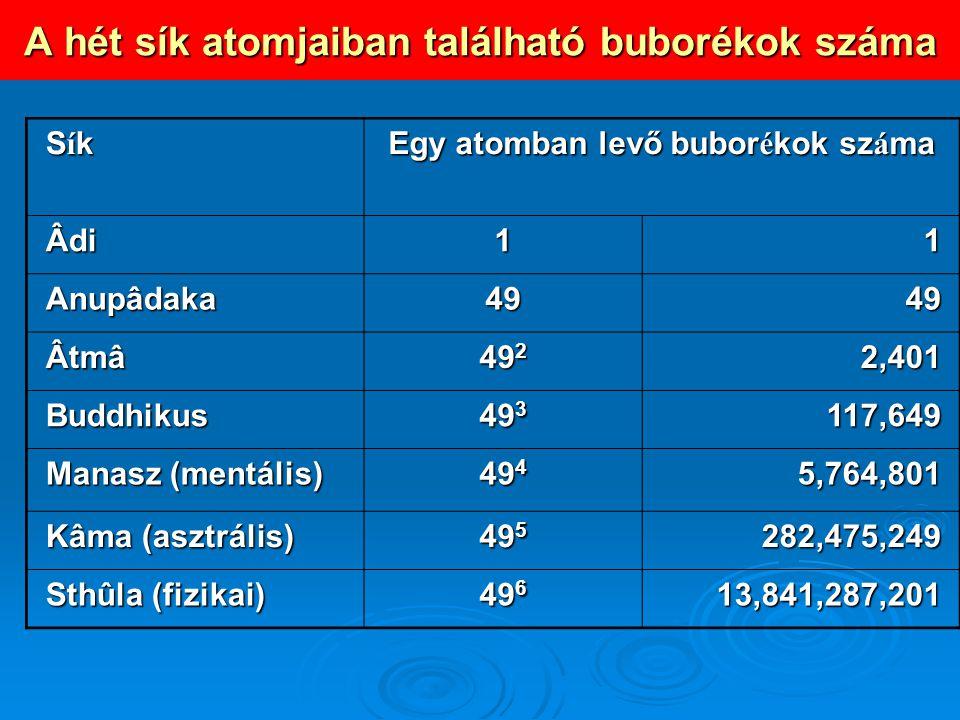 A hét sík atomjaiban található buborékok száma SíkSíkSíkSík Egy atomban levő bubor é kok sz á ma Âdi11 Anupâdaka4949 Âtmâ 49 2 2,401 Buddhikus 49 3 11
