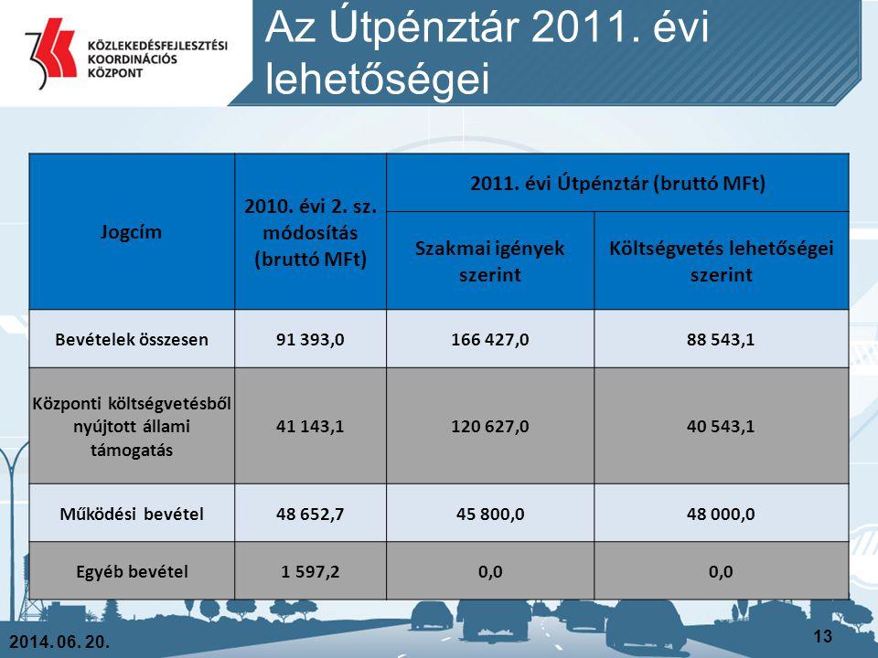 Az Útpénztár 2011. évi lehetőségei 2014. 06. 20. 13 Jogcím 2010. évi 2. sz. módosítás (bruttó MFt) 2011. évi Útpénztár (bruttó MFt) Szakmai igények sz