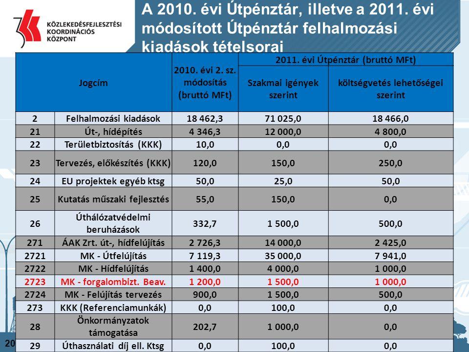 A 2010. évi Útpénztár, illetve a 2011. évi módosított Útpénztár felhalmozási kiadások tételsorai 2014. 06. 20. 14 Jogcím 2010. évi 2. sz. módosítás (b