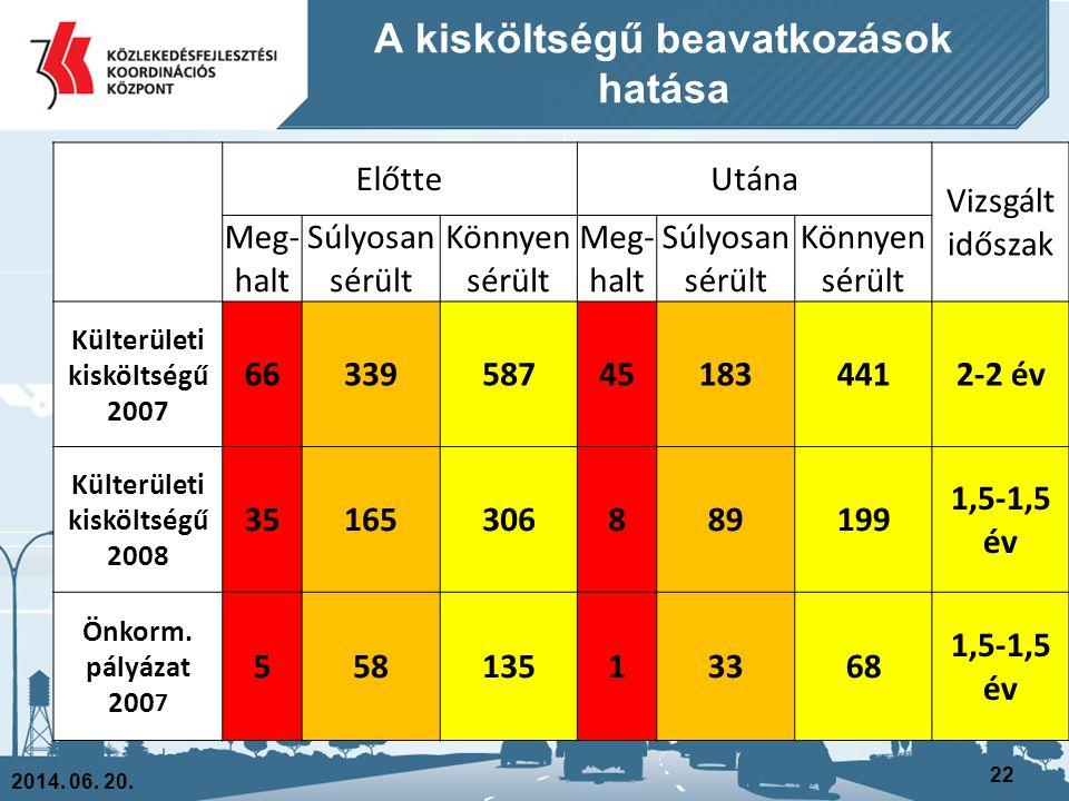 A kisköltségű beavatkozások hatása 2014. 06. 20. 22 ElőtteUtána Vizsgált időszak Meg- halt Súlyosan sérült Könnyen sérült Meg- halt Súlyosan sérült Kö