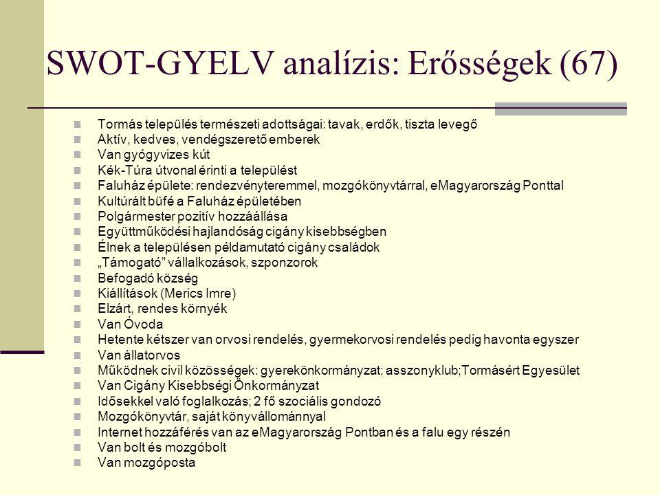 SWOT-GYELV analízis: Erősségek (67)  Tormás település természeti adottságai: tavak, erdők, tiszta levegő  Aktív, kedves, vendégszerető emberek  Van