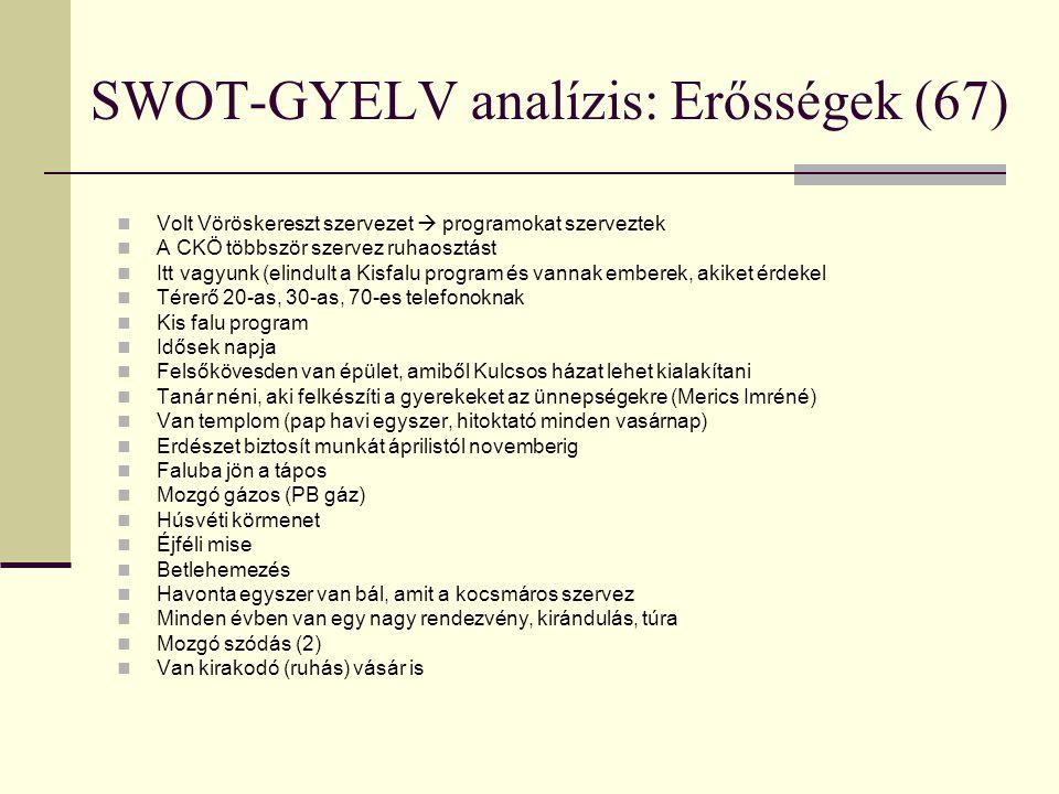 SWOT-GYELV analízis: Erősségek (67)  Volt Vöröskereszt szervezet  programokat szerveztek  A CKÖ többször szervez ruhaosztást  Itt vagyunk (elindul