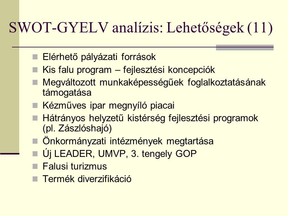 SWOT-GYELV analízis: Lehetőségek (11)  Elérhető pályázati források  Kis falu program – fejlesztési koncepciók  Megváltozott munkaképességűek foglal