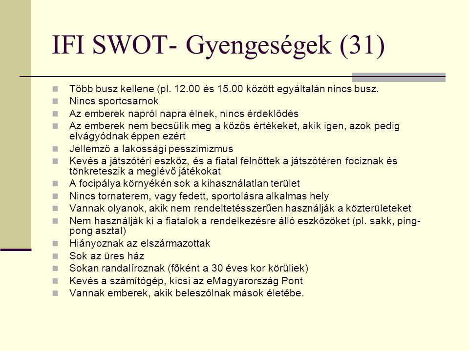 IFI SWOT- Gyengeségek (31)  Több busz kellene (pl. 12.00 és 15.00 között egyáltalán nincs busz.  Nincs sportcsarnok  Az emberek napról napra élnek,
