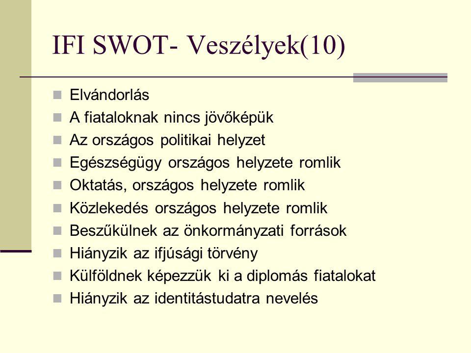 IFI SWOT- Veszélyek(10)  Elvándorlás  A fiataloknak nincs jövőképük  Az országos politikai helyzet  Egészségügy országos helyzete romlik  Oktatás