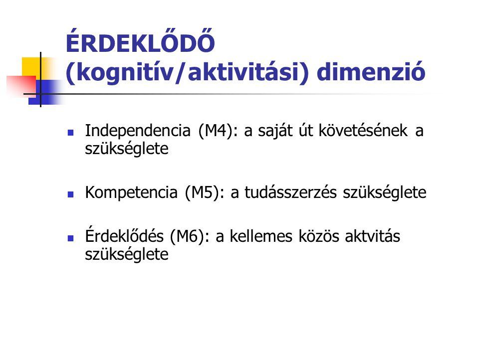 ÉRDEKLŐDŐ (kognitív/aktivitási) dimenzió  Independencia (M4): a saját út követésének a szükséglete  Kompetencia (M5): a tudásszerzés szükséglete  É