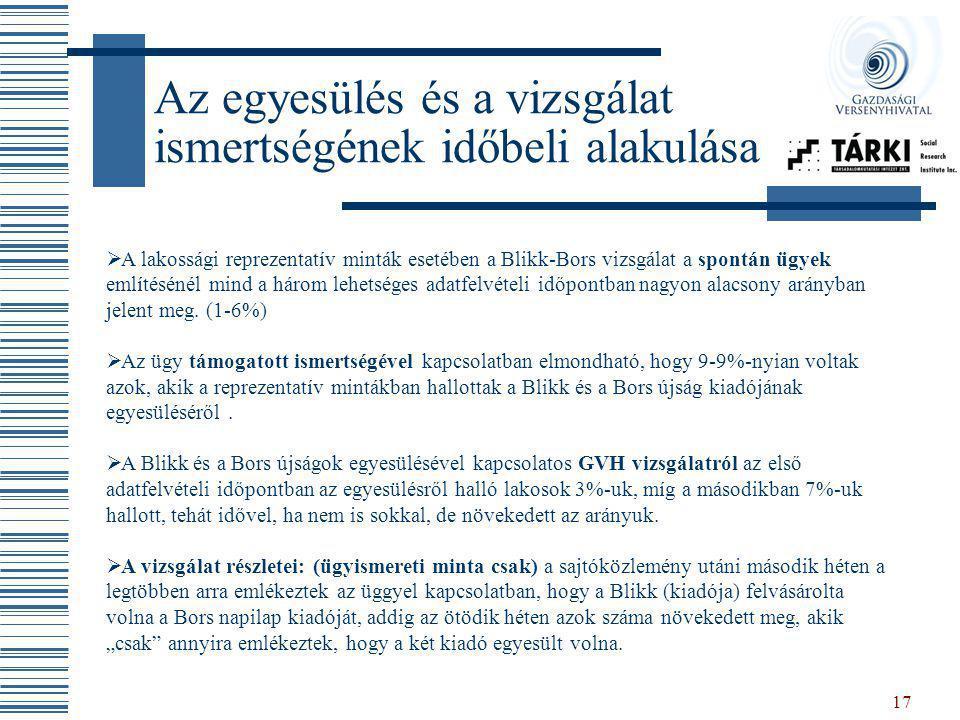 17 Az egyesülés és a vizsgálat ismertségének időbeli alakulása  A lakossági reprezentatív minták esetében a Blikk-Bors vizsgálat a spontán ügyek emlí