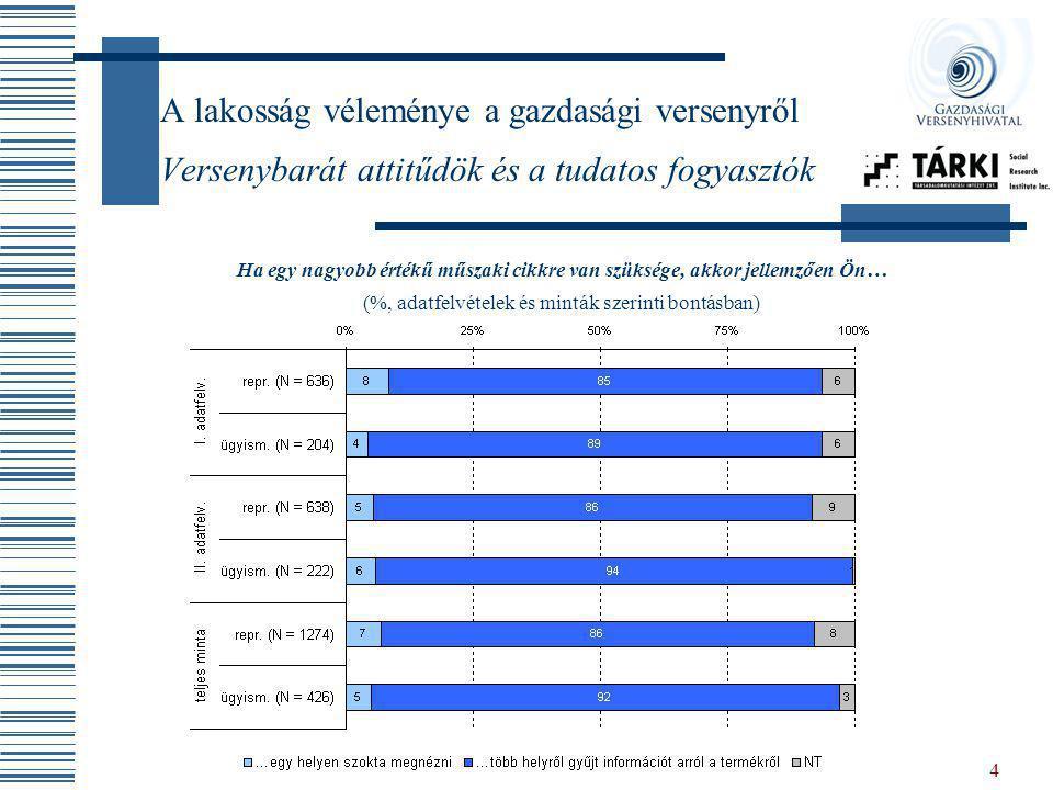 4 A lakosság véleménye a gazdasági versenyről Versenybarát attitűdök és a tudatos fogyasztók Ha egy nagyobb értékű műszaki cikkre van szüksége, akkor