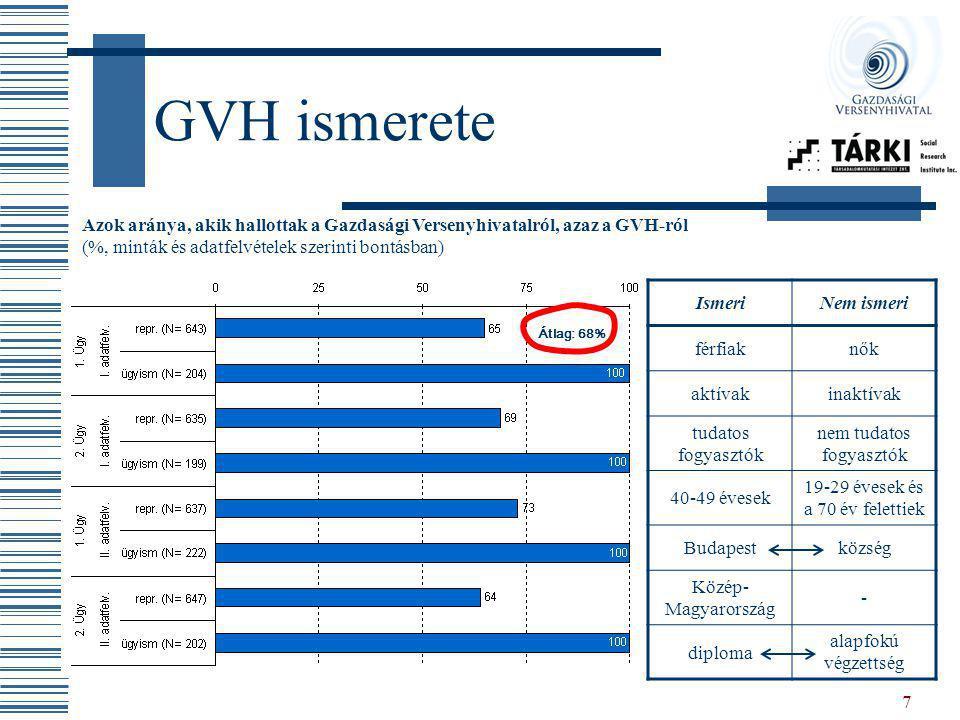 7 GVH ismerete Azok aránya, akik hallottak a Gazdasági Versenyhivatalról, azaz a GVH-ról (%, minták és adatfelvételek szerinti bontásban) IsmeriNem is