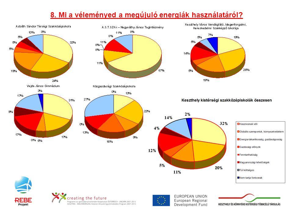 8. Mi a véleményed a megújuló energiák használatáról