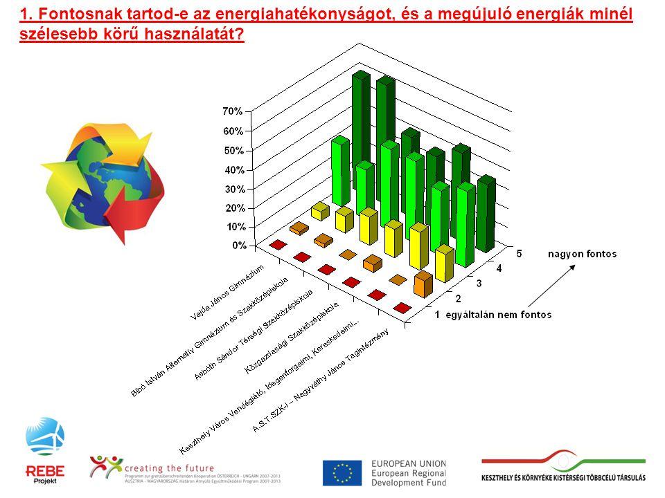 1. Fontosnak tartod-e az energiahatékonyságot, és a megújuló energiák minél szélesebb körű használatát?