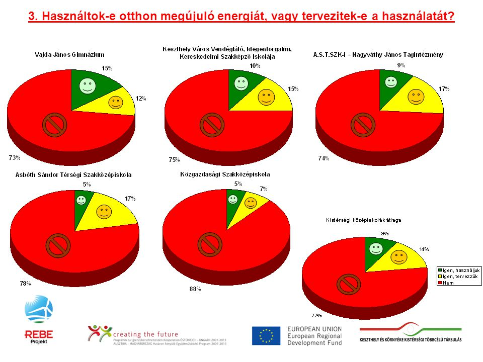 3. Használtok-e otthon megújuló energiát, vagy tervezitek-e a használatát