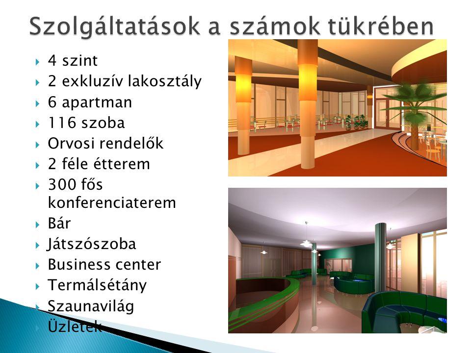  4 szint  2 exkluzív lakosztály  6 apartman  116 szoba  Orvosi rendelők  2 féle étterem  300 fős konferenciaterem  Bár  Játszószoba  Business center  Termálsétány  Szaunavilág  Üzletek